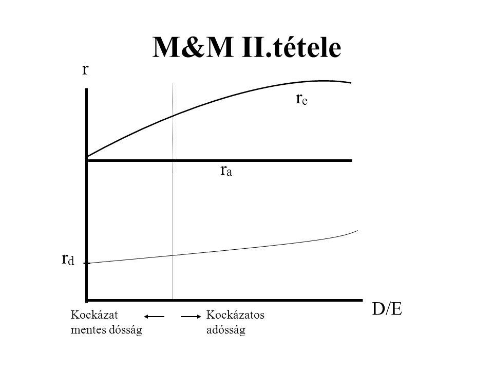 r D/E rdrd rere M&M II.tétele rara Kockázat mentes dósság Kockázatos adósság