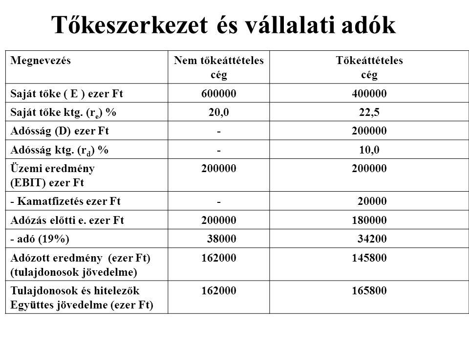 Tőkeszerkezet és vállalati adók MegnevezésNem tőkeáttételes cég Tőkeáttételes cég Saját tőke ( E ) ezer Ft600000400000 Saját tőke ktg. (r e ) %20,022,