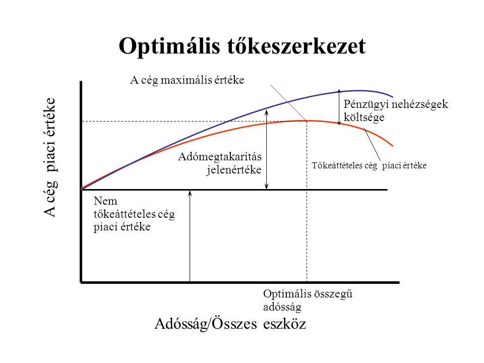 Optimális tőkeszerkezet Adósság/Összes eszköz A cég piaci értéke Nem tőkeáttételes cég piaci értéke Adómegtakarítás jelenértéke Pénzügyi nehézségek kö