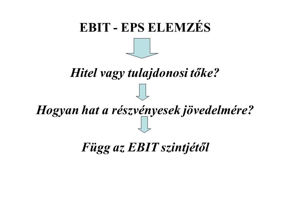 EBIT - EPS ELEMZÉS Hitel vagy tulajdonosi tőke? Hogyan hat a részvényesek jövedelmére? Függ az EBIT szintjétől