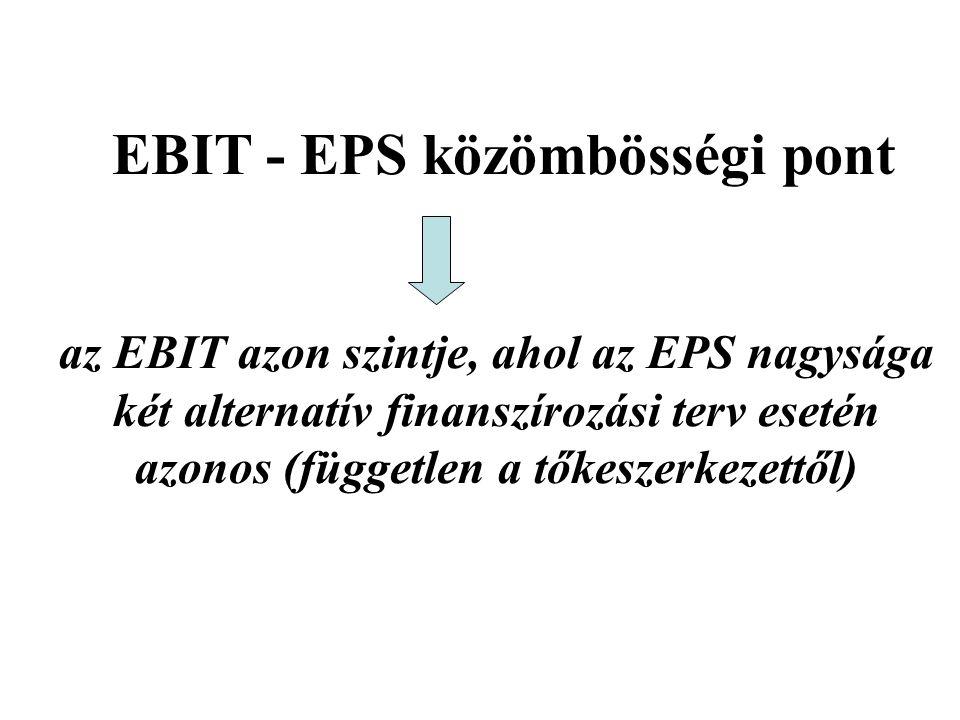 EBIT - EPS közömbösségi pont az EBIT azon szintje, ahol az EPS nagysága két alternatív finanszírozási terv esetén azonos (független a tőkeszerkezettől