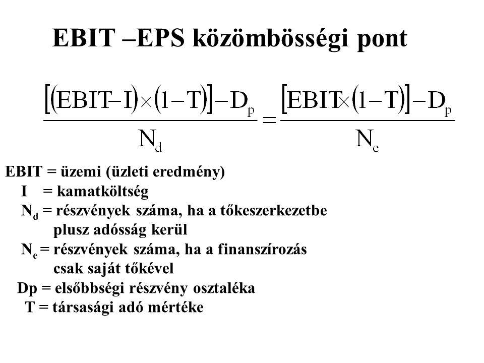 EBIT –EPS közömbösségi pont EBIT = üzemi (üzleti eredmény) I = kamatköltség N d = részvények száma, ha a tőkeszerkezetbe plusz adósság kerül N e = rés
