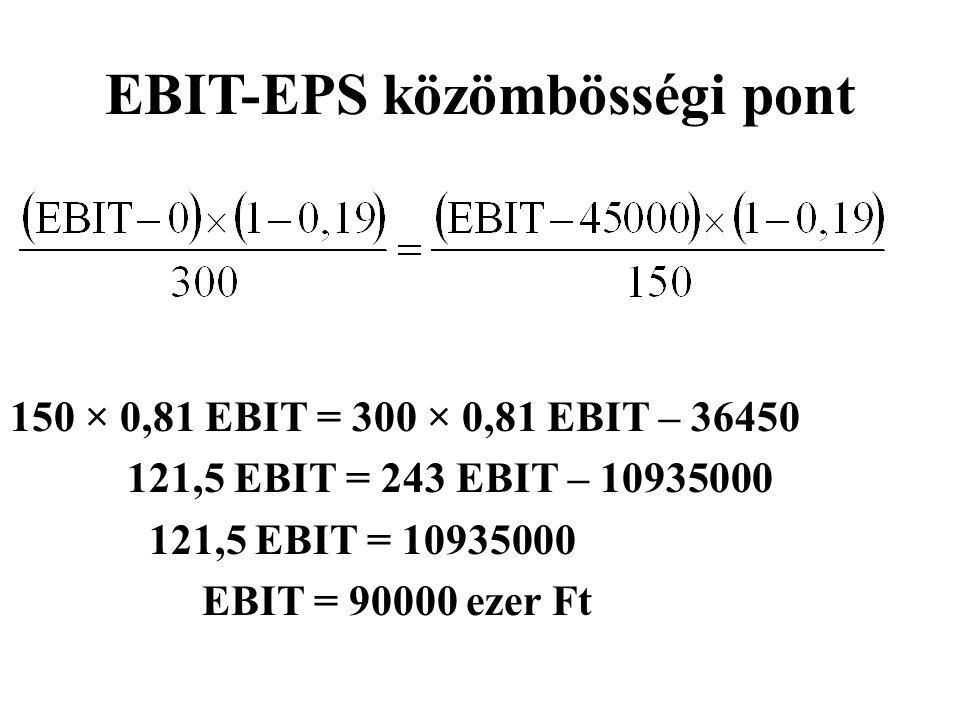 EBIT-EPS közömbösségi pont 150 × 0,81 EBIT = 300 × 0,81 EBIT – 36450 121,5 EBIT = 243 EBIT – 10935000 121,5 EBIT = 10935000 EBIT = 90000 ezer Ft