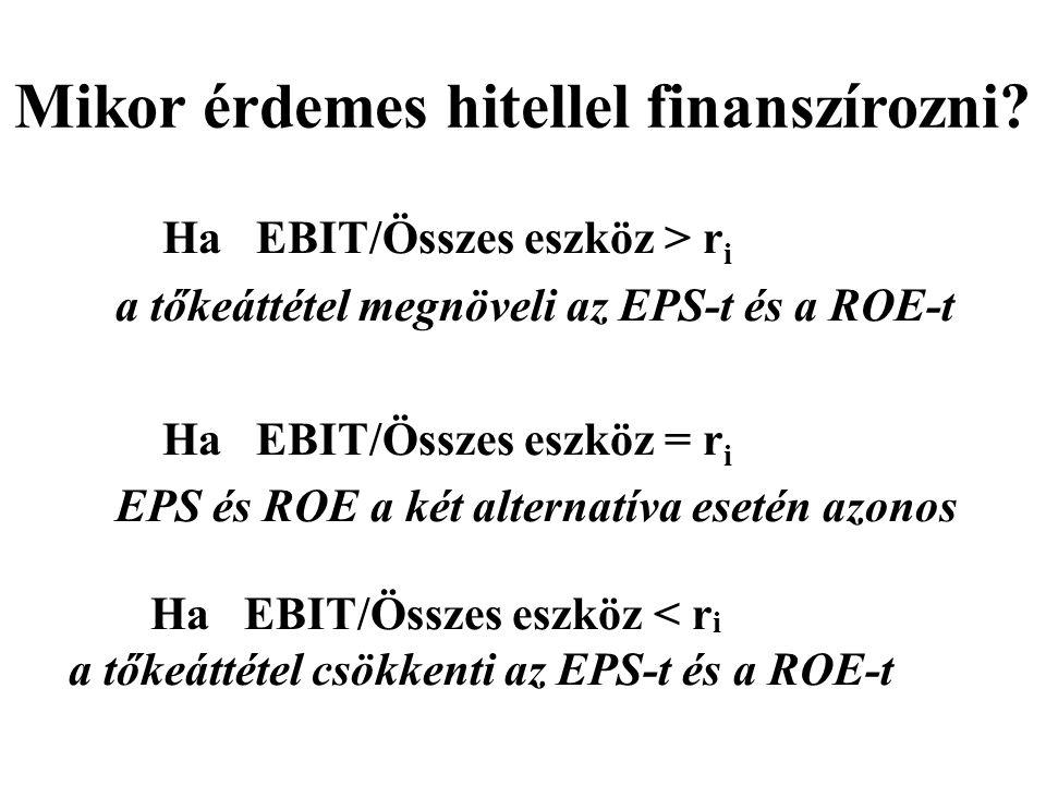 Mikor érdemes hitellel finanszírozni? Ha EBIT/Összes eszköz > r i a tőkeáttétel megnöveli az EPS-t és a ROE-t Ha EBIT/Összes eszköz = r i EPS és ROE a