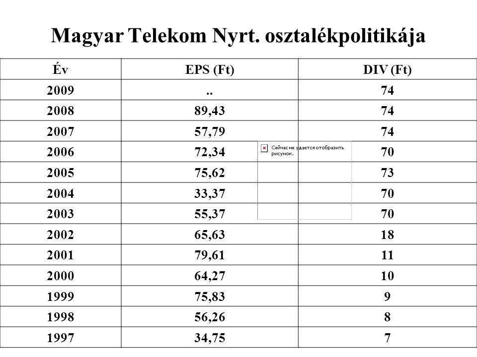 Magyar Telekom Nyrt. osztalékpolitikája ÉvEPS (Ft)DIV (Ft) 2009..74 200889,4374 200757,7974 200672,3470 200575,6273 200433,3770 200355,3770 200265,631