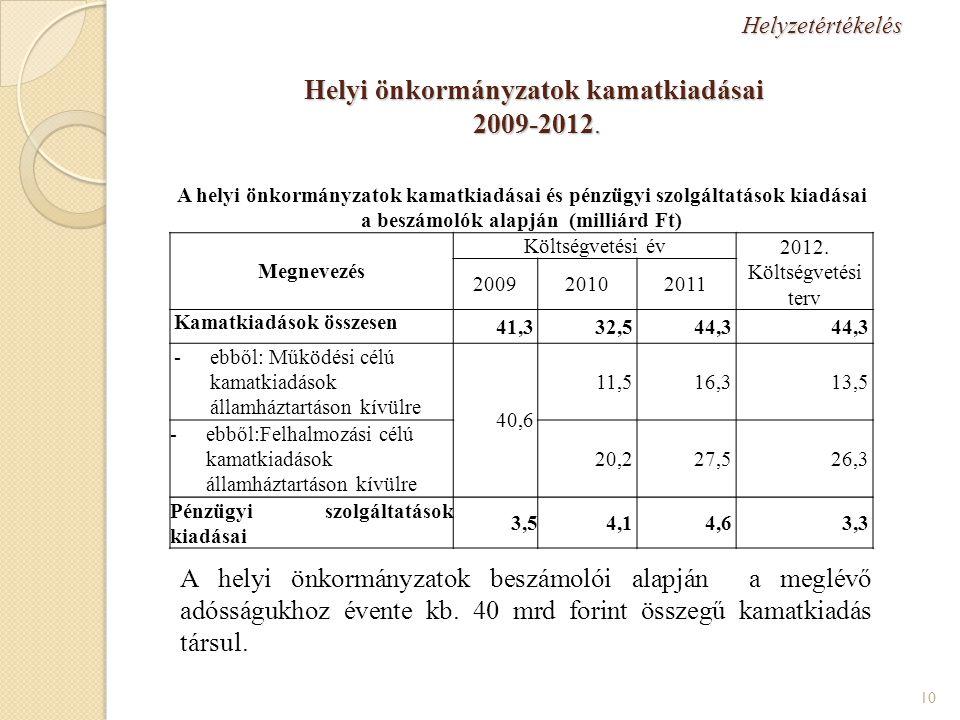 Helyzetértékelés Helyi önkormányzatok kamatkiadásai 2009-2012.