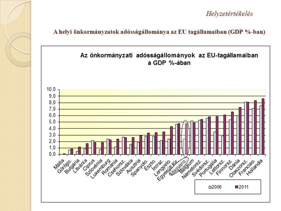 Helyzetértékelés A helyi önkormányzatok adósságállománya az EU tagállamaiban (GDP %-ban)