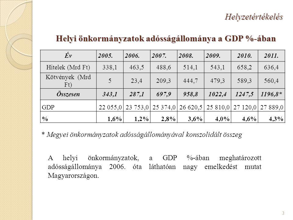 4 Helyzetértékelés Helyi önkormányzatok adósságállománya a GDP %-ában II.