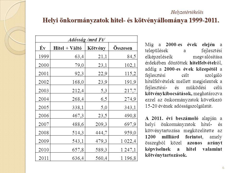 Az adósságállomány kezelése érdekében tett kormányzati intézkedések V.