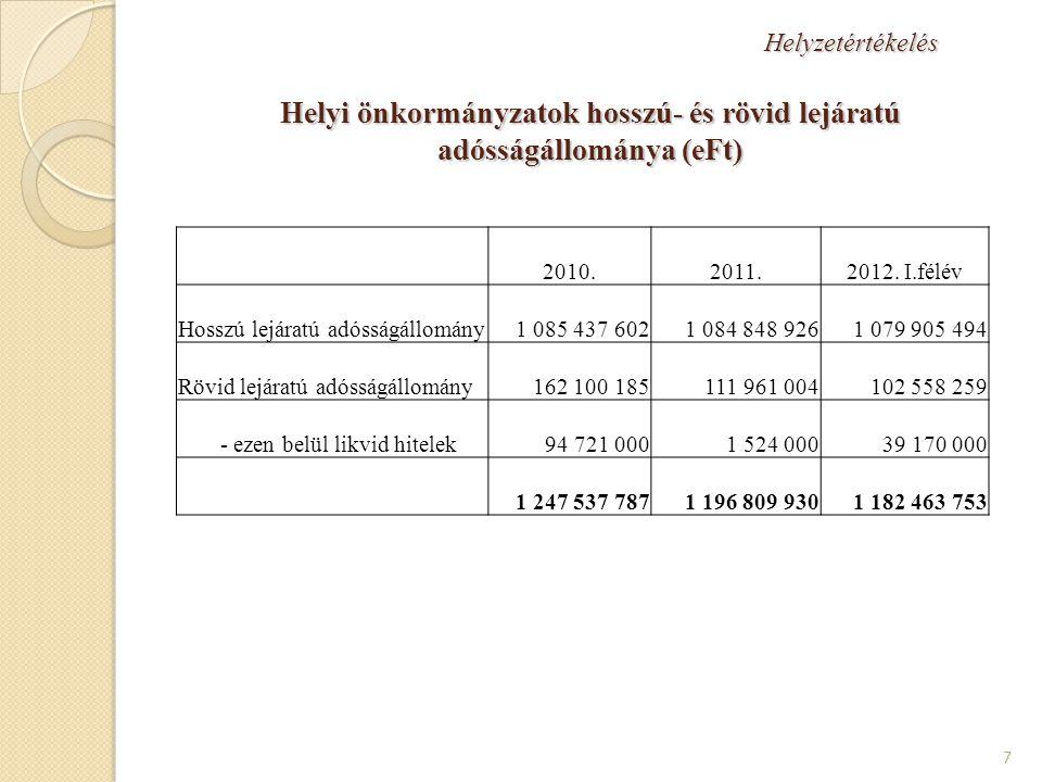 Helyzetértékelés Helyi önkormányzatok adósságállománya bevételeikhez viszonyítva (2011.) 8 ÖnkormányzatBevételi főösszeg ebből Összes adósság Adósság / típusa helyi adó HIPABevételHadó bev mrd Ft % Főváros 450,384,584,3183,140,7216,7 Fővárosi kerületek 339137,197,7111,232,881,1 Megyei önkormányzatok 490,5001,60,3 Megyei jogú városok 583,4129,3106,338365,6296,2 Többcélú társulások 105,6000,4 Egyéb Város 889,3155,9123,8425,947,9273,2 Nagyközség 94,412,69,827,629,2219,0 Község 513,747,235,46412,5135,6 Összesen: 3 466,2566,6457,31 196,834,5211,2 forrás: 2011.