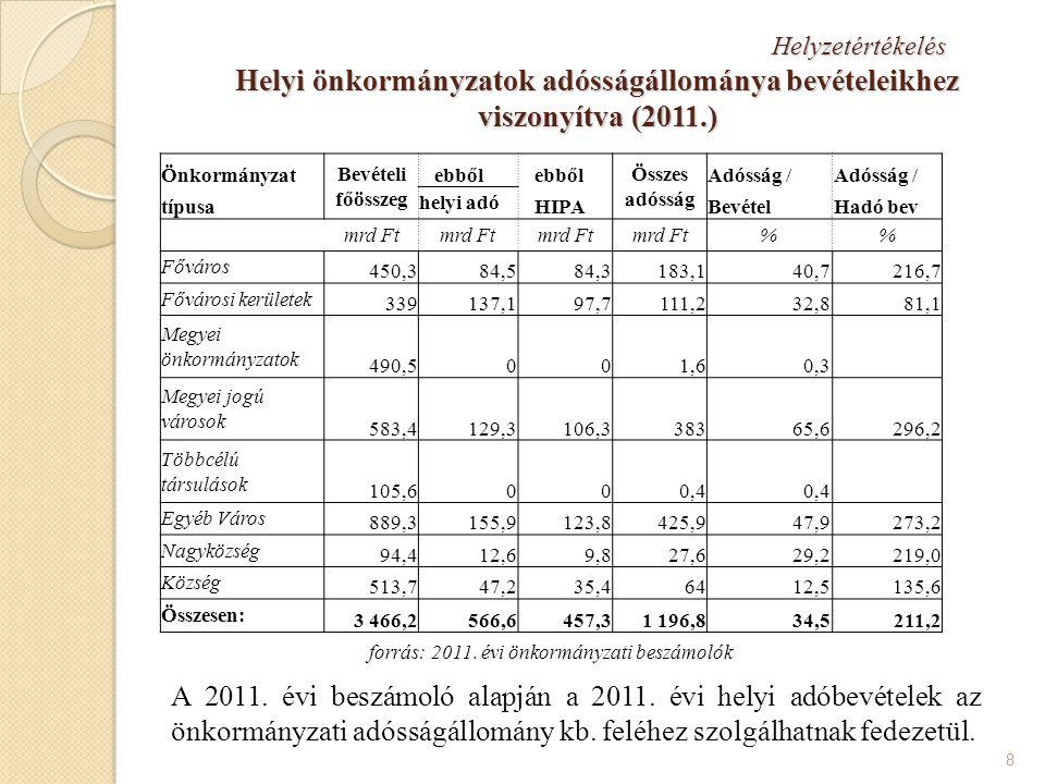 Megoldási javaslatok A helyi önkormányzatok likvid hitelei kezelésének lehetőségei - év végi visszafizetési kötelezettség vagy Kormány engedély alapján átstrukturálás a hatályos törvény szerint (szűkös időkeret!!!) - a likvid hitelek állománya a következő évre is áthúzódhat (stabilitási tv.