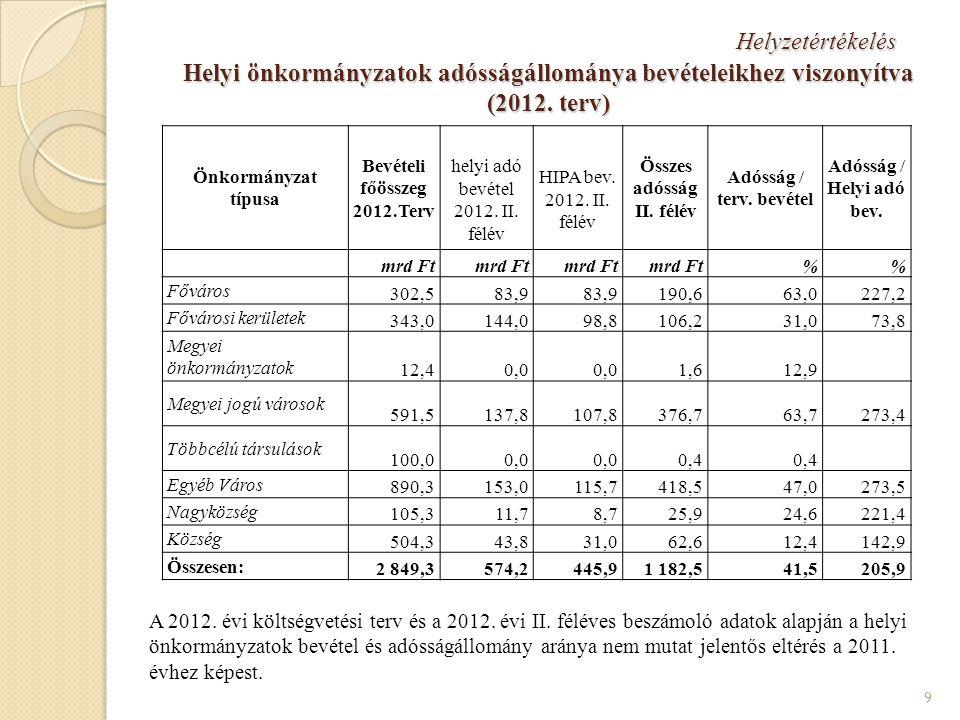Helyzetértékelés Helyi önkormányzatok adósságállománya bevételeikhez viszonyítva (2012.