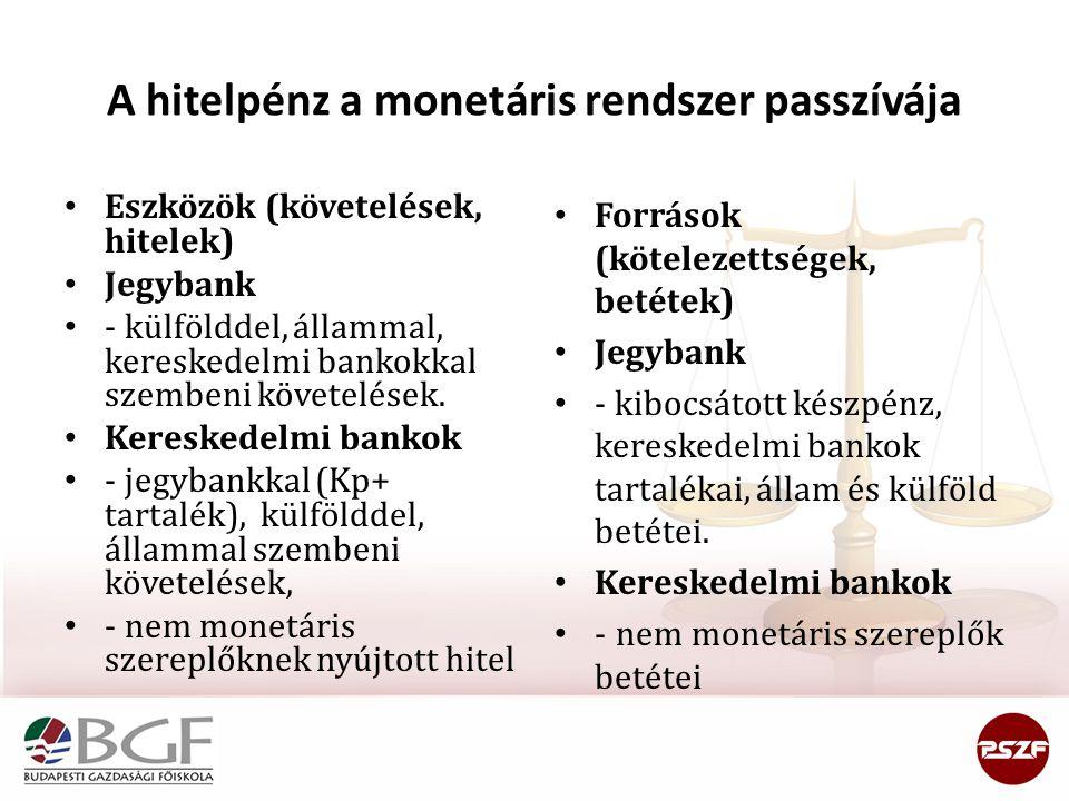 A hitelpénz a monetáris rendszer passzívája • Eszközök (követelések, hitelek) • Jegybank • - külfölddel, állammal, kereskedelmi bankokkal szembeni köv
