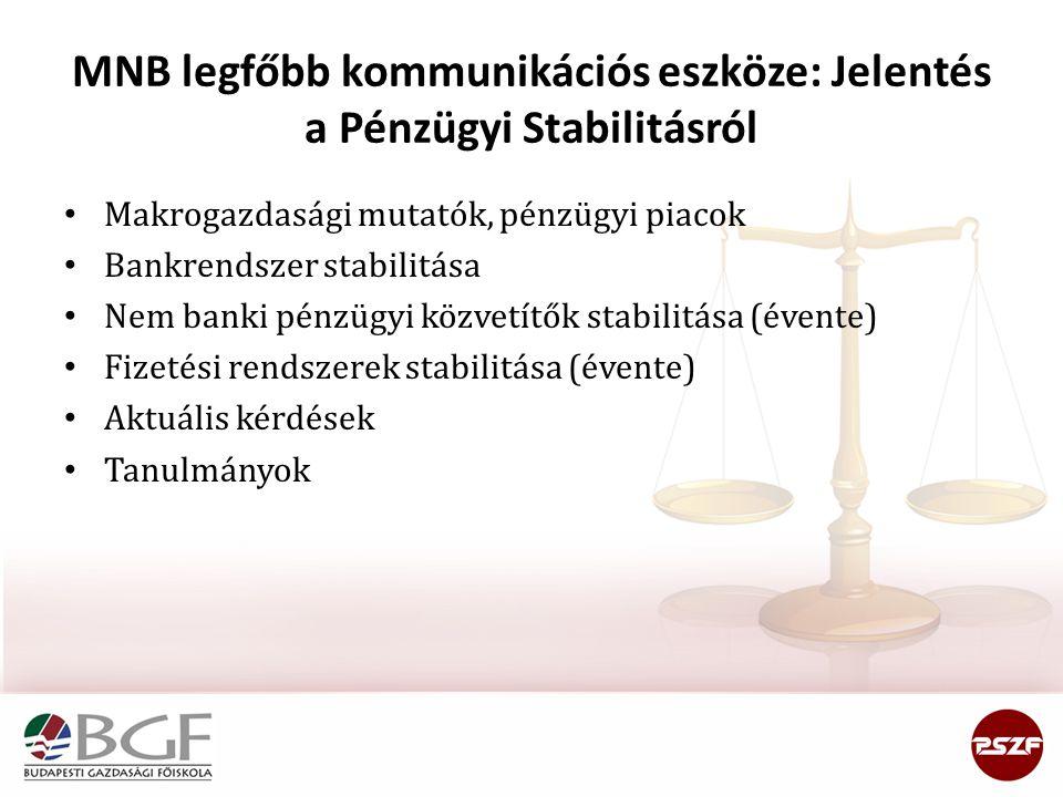MNB legfőbb kommunikációs eszköze: Jelentés a Pénzügyi Stabilitásról • Makrogazdasági mutatók, pénzügyi piacok • Bankrendszer stabilitása • Nem banki