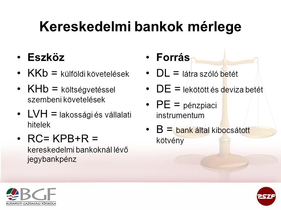 Kereskedelmi bankok mérlege •Eszköz •KKb = külföldi követelések •KHb = költségvetéssel szembeni követelések •LVH = lakossági és vállalati hitelek •RC=
