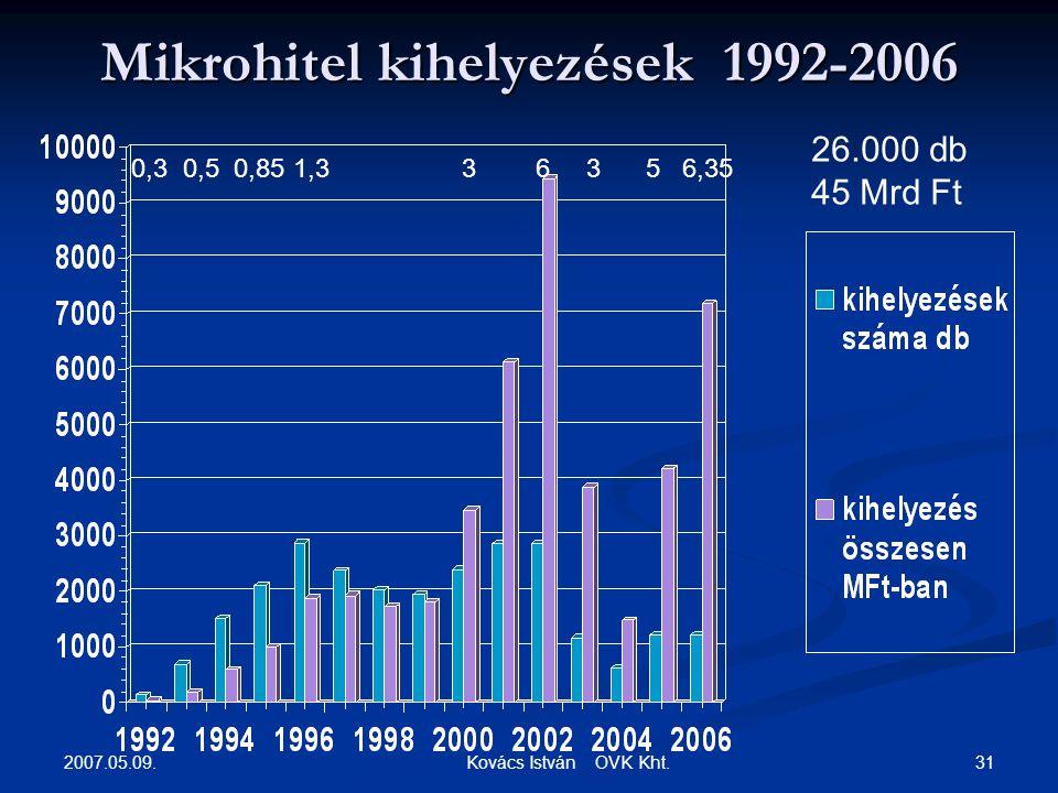 2007.05.09. 31 Kovács István OVK Kht.