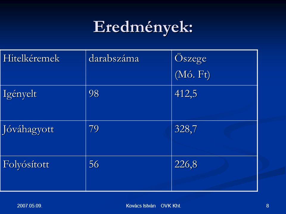 2007.05.09. 8 Kovács István OVK Kht. Eredmények: HitelkéremekdarabszámaÖszege (Mó.