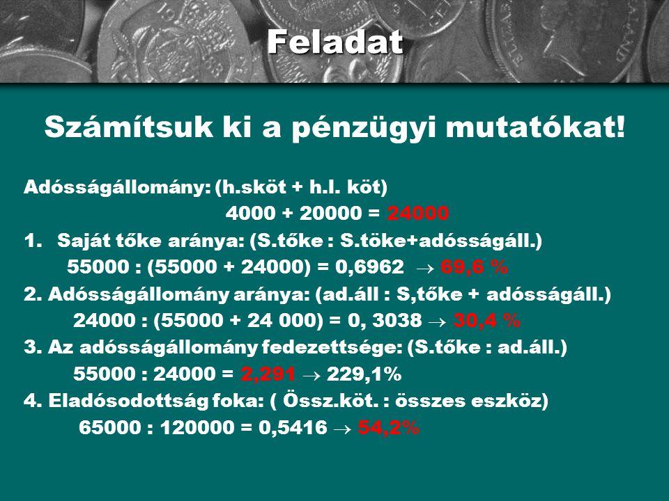 Feladat Számítsuk ki a pénzügyi mutatókat! Adósságállomány: (h.sköt + h.l. köt) 4000 + 20000 = 24000 1.Saját tőke aránya: (S.tőke : S.töke+adósságáll.
