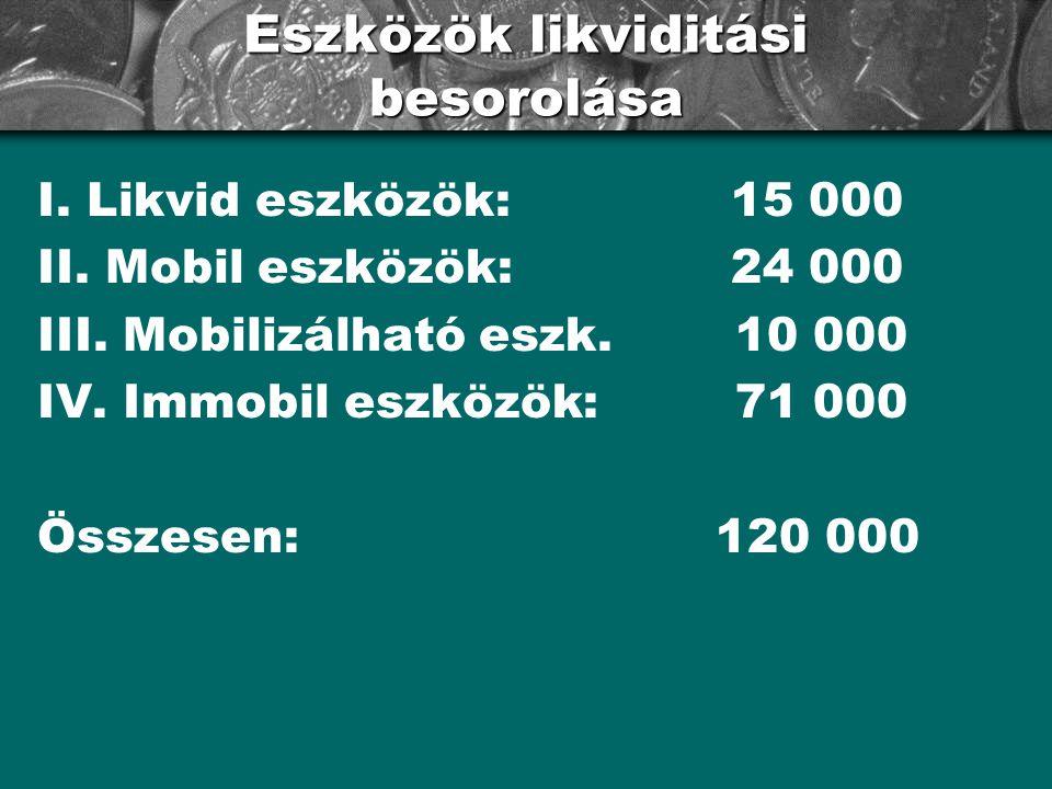Eszközök likviditási besorolása I. Likvid eszközök: 15 000 II. Mobil eszközök: 24 000 III. Mobilizálható eszk. 10 000 IV. Immobil eszközök: 71 000 Öss