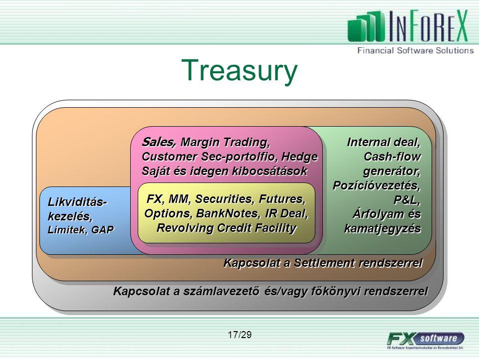 17/29 Kapcsolat a számlavezető és/vagy főkönyvi rendszerrel Kapcsolat a Settlement rendszerrel Likviditás-kezelés, Limitek, GAP Likviditás-kezelés, Internal deal, Cash-flowgenerátor,Pozícióvezetés,P&L, Árfolyam és kamatjegyzés Internal deal, Cash-flowgenerátor,Pozícióvezetés,P&L, Árfolyam és kamatjegyzés Treasury Sales, Margin Trading, Customer Sec-portolfio, Hedge Saját és idegen kibocsátások Sales, Margin Trading, Customer Sec-portolfio, Hedge Saját és idegen kibocsátások FX, MM, Securities, Futures, Options, BankNotes, IR Deal, Revolving Credit Facility FX, MM, Securities, Futures, Options, BankNotes, IR Deal, Revolving Credit Facility