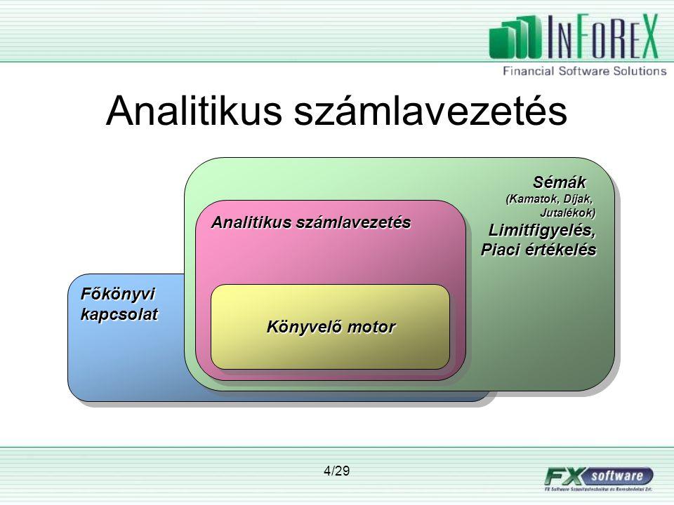 15/29 Pénzforgalmi funkciók Treasury elszámolás •Nostro paymentek (MT202) •Nostro transferek (MT200 / 202) •Pénzügyi elszámolás (MT202) •Konfirmáció kezelés és egyeztetés –Teljesítés feltétele lehet •Értékpapír elszámolás (SWIFT/KID) •Bankjegy és nemesfém kereskedelem •Akár InFoReX, akár más front-office (pl.