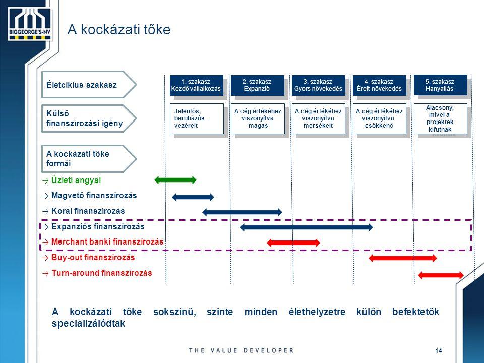 14 A kockázati tőke Jelentős, beruházás- vezérelt Jelentős, beruházás- vezérelt A cég értékéhez viszonyítva magas A cég értékéhez viszonyítva magas A cég értékéhez viszonyítva mérsékelt A cég értékéhez viszonyítva mérsékelt A cég értékéhez viszonyítva csökkenő A cég értékéhez viszonyítva csökkenő Alacsony, mivel a projektek kifutnak Alacsony, mivel a projektek kifutnak 1.