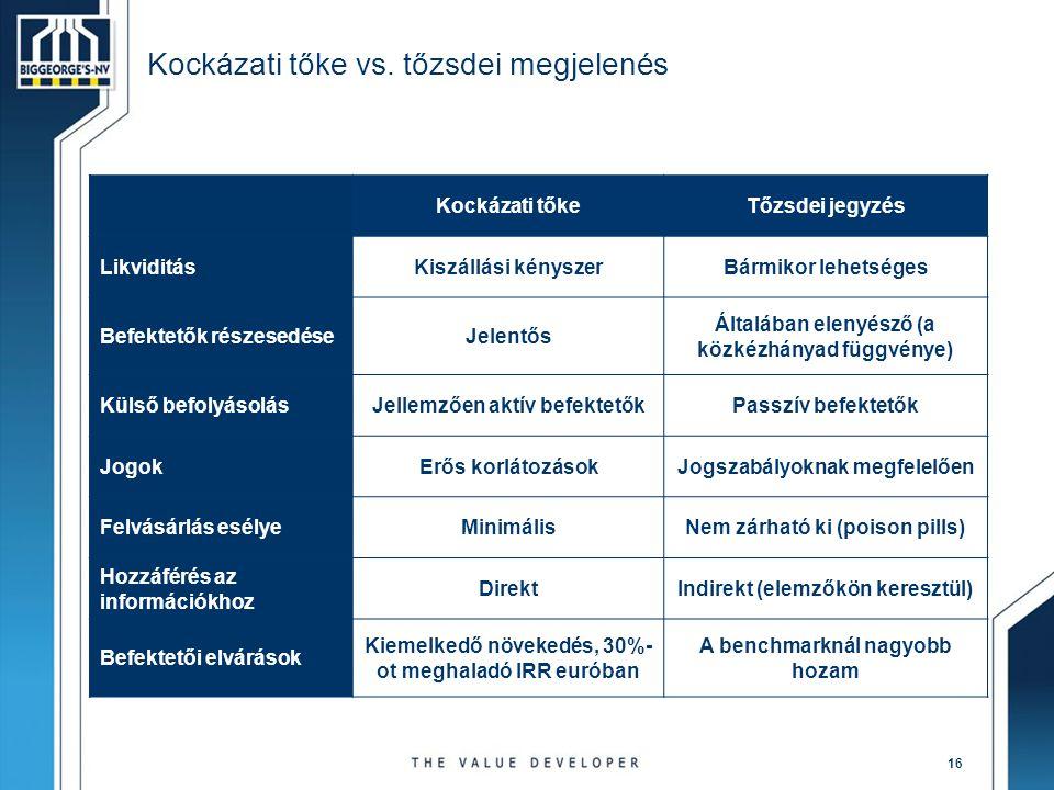 16 Kockázati tőke vs. tőzsdei megjelenés Kockázati tőkeTőzsdei jegyzés LikviditásKiszállási kényszerBármikor lehetséges Befektetők részesedéseJelentős