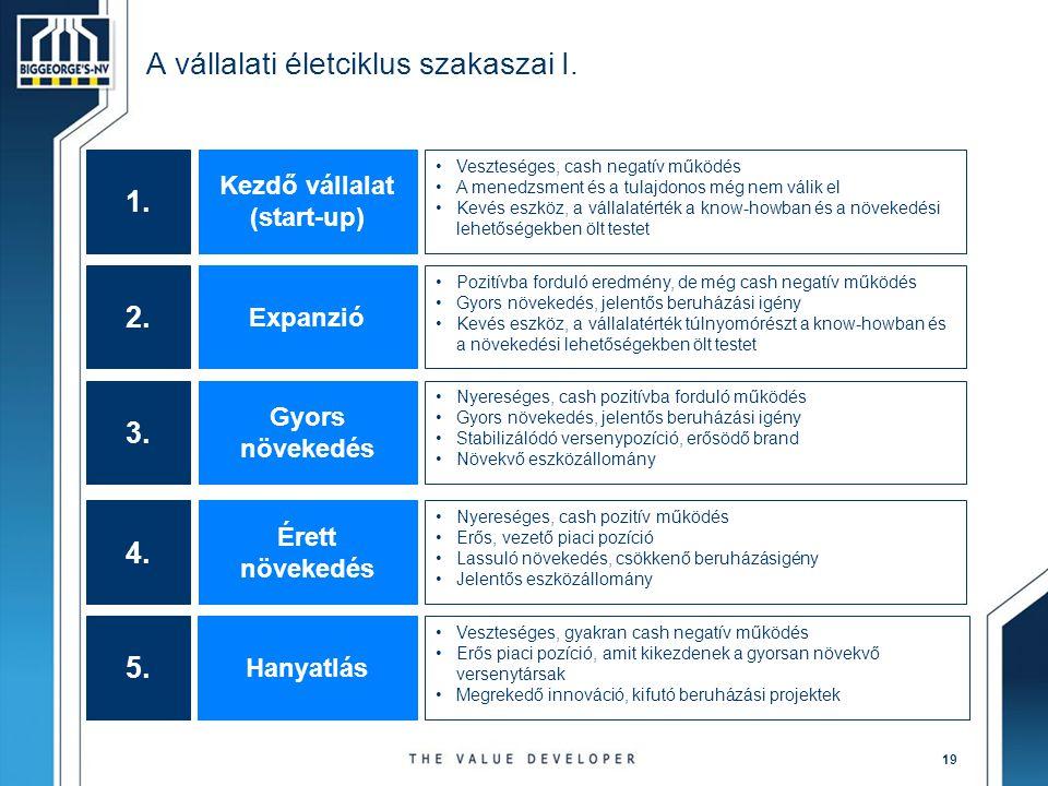 19 A vállalati életciklus szakaszai I. 1. Kezdő vállalat (start-up) •Veszteséges, cash negatív működés •A menedzsment és a tulajdonos még nem válik el