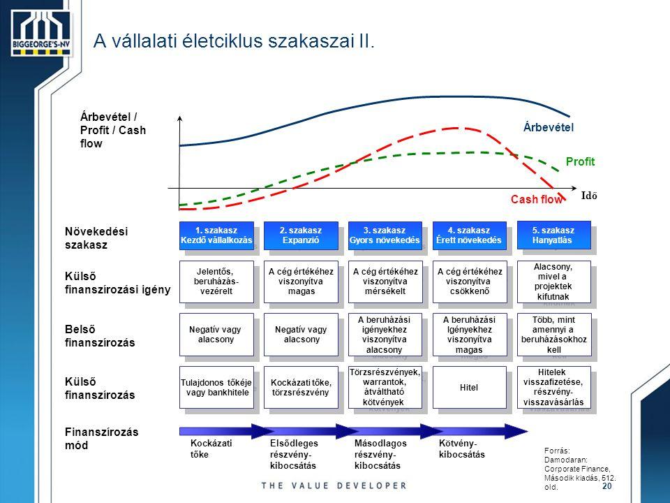 20 A vállalati életciklus szakaszai II. Árbevétel / Profit / Cash flow Idő Jelentős, beruházás- vezérelt Jelentős, beruházás- vezérelt A cég értékéhez