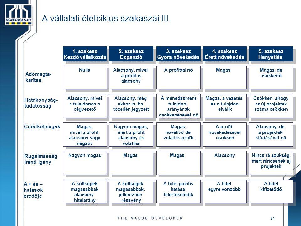 21 A vállalati életciklus szakaszai III. Magas, mivel a profit alacsony vagy negatív Magas, mivel a profit alacsony vagy negatív Nagyon magas, mert a