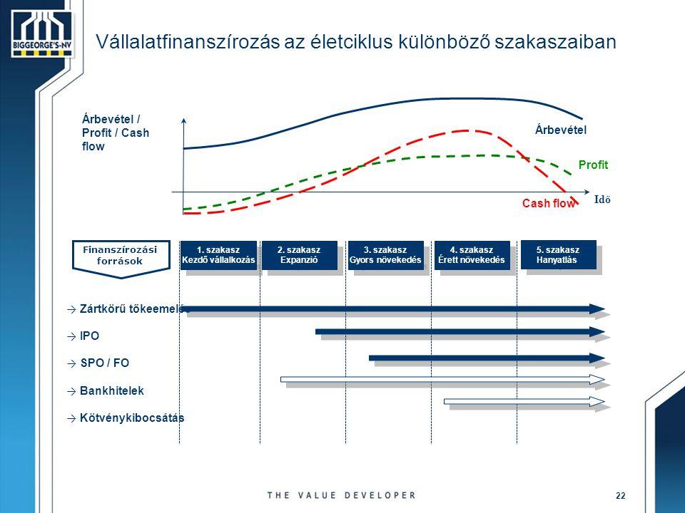 22 Vállalatfinanszírozás az életciklus különböző szakaszaiban → Zártkörű tőkeemelés → IPO → SPO / FO → Bankhitelek → Kötvénykibocsátás Finanszírozási források Árbevétel / Profit / Cash flow Idő Profit Árbevétel Cash flow 1.
