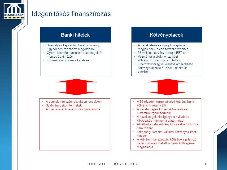 10 Idegen tőkés finanszírozás II.