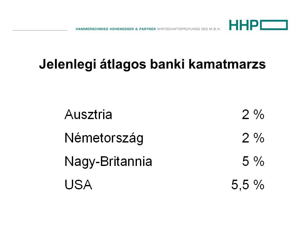 Jelenlegi átlagos banki kamatmarzs