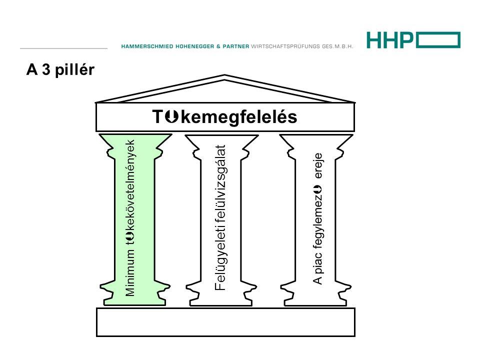 A 3 pillér T  kemegfelelés Minimum t  kekövetelmények Felügyeleti felülvizsgálat A piac fegylemez  ereje