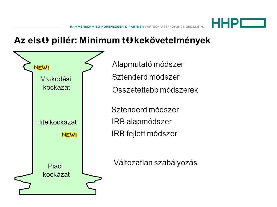 Az els  pillér: Minimum t  kekövetelmények M  ködési kockázat Hitelkockázat Piaci kockázat Alapmutató módszer Sztenderd módszer Összetettebb módszerek Sztenderd módszer IRB alapmódszer IRB fejlett módszer Változatlan szabályozás