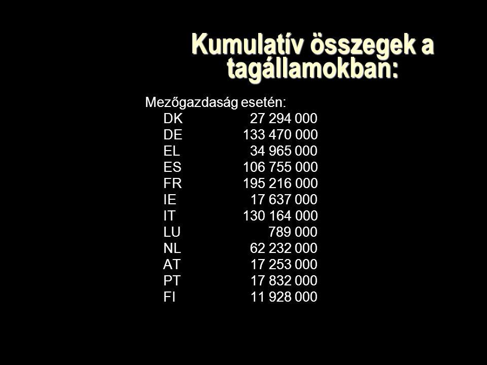 Kumulatív összegek a tagállamokban: Mezőgazdaság esetén: DK 27 294 000 DE133 470 000 EL 34 965 000 ES106 755 000 FR195 216 000 IE 17 637 000 IT130 164 000 LU 789 000 NL 62 232 000 AT 17 253 000 PT 17 832 000 FI 11 928 000