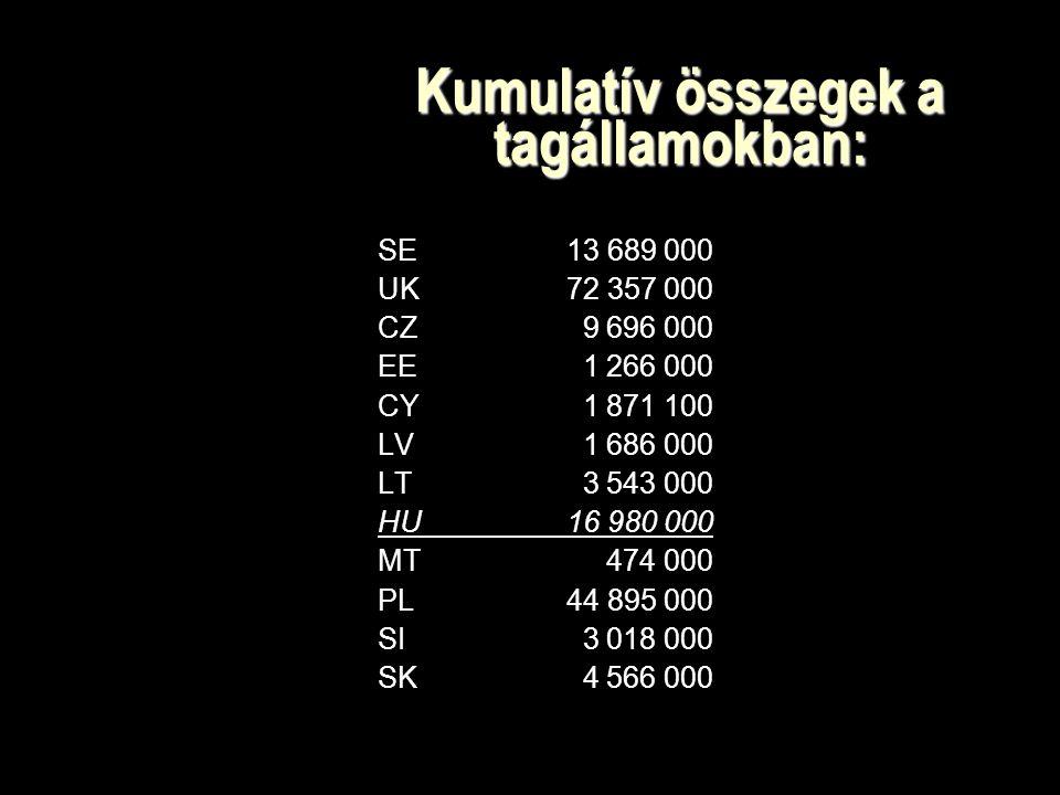 Kumulatív összegek a tagállamokban: SE 13 689 000 UK 72 357 000 CZ 9 696 000 EE 1 266 000 CY 1 871 100 LV 1 686 000 LT 3 543 000 HU 16 980 000 MT 474 000 PL 44 895 000 SI 3 018 000 SK 4 566 000