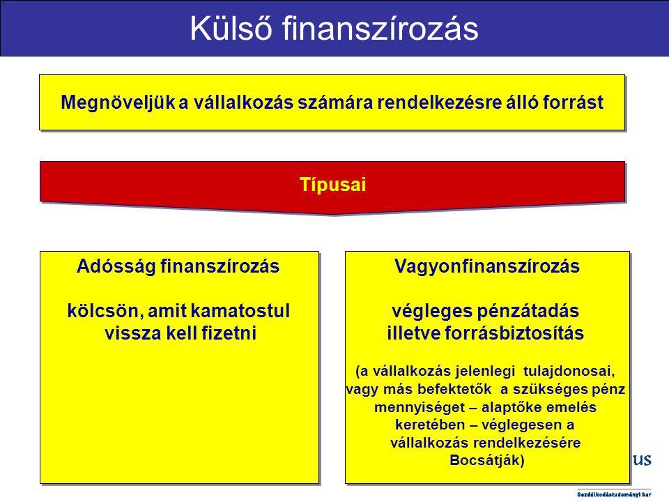 Külső finanszírozás Megnöveljük a vállalkozás számára rendelkezésre álló forrást Típusai Adósság finanszírozás kölcsön, amit kamatostul vissza kell fi