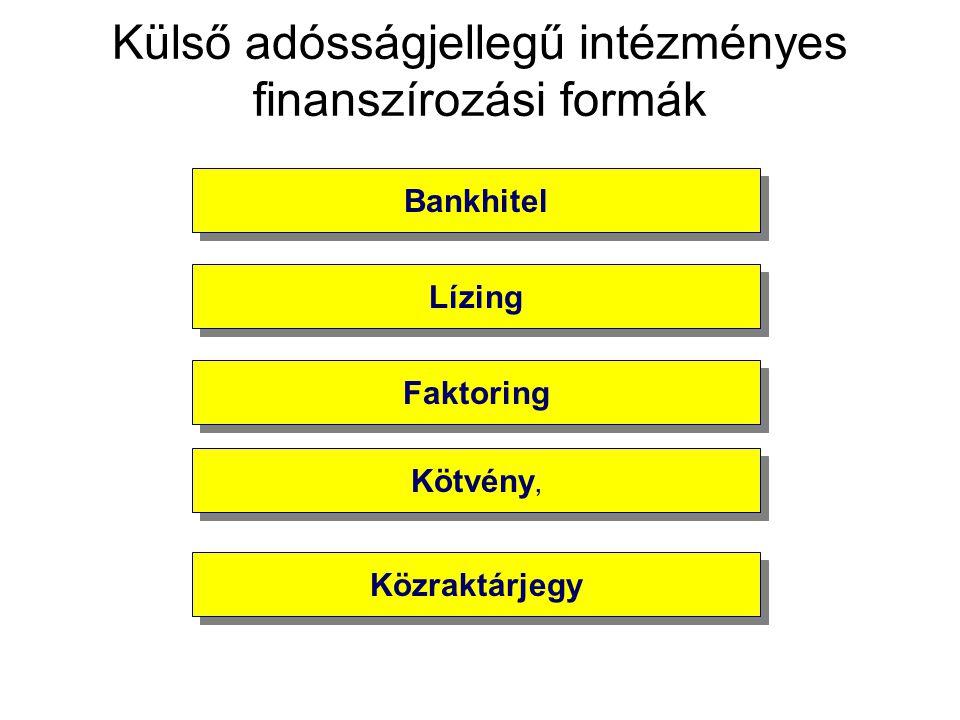 Bankhitel Lízing Faktoring Kötvény, Közraktárjegy Külső adósságjellegű intézményes finanszírozási formák