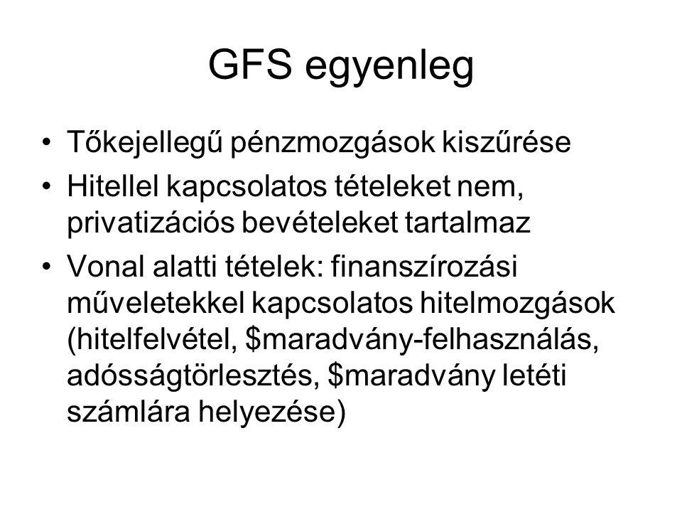 GFS egyenleg •Tőkejellegű pénzmozgások kiszűrése •Hitellel kapcsolatos tételeket nem, privatizációs bevételeket tartalmaz •Vonal alatti tételek: finanszírozási műveletekkel kapcsolatos hitelmozgások (hitelfelvétel, $maradvány-felhasználás, adósságtörlesztés, $maradvány letéti számlára helyezése)