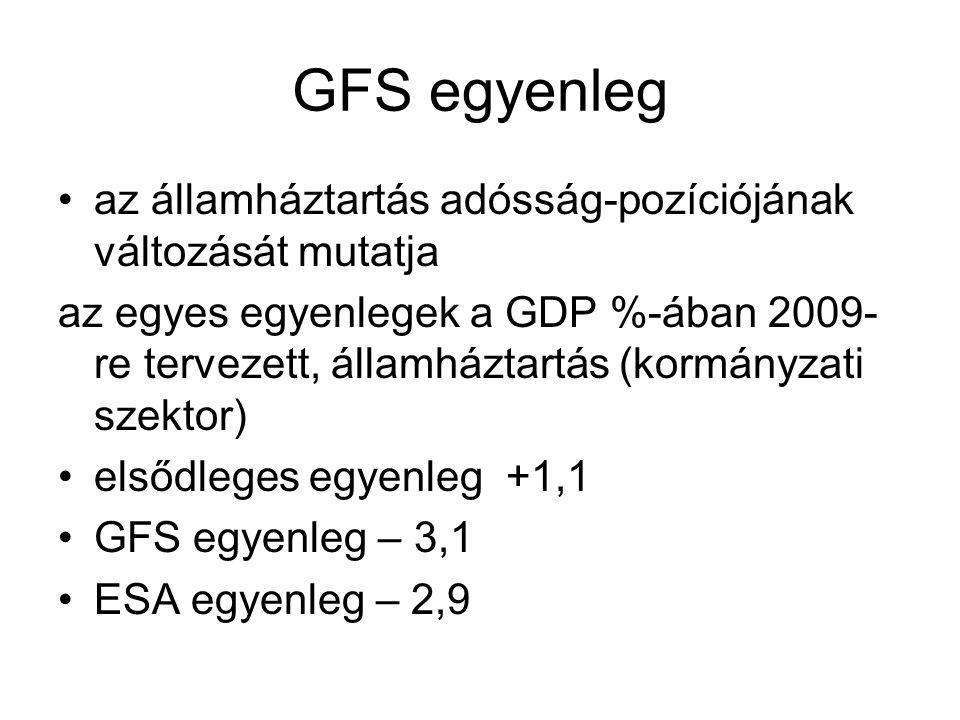 GFS egyenleg •az államháztartás adósság-pozíciójának változását mutatja az egyes egyenlegek a GDP %-ában 2009- re tervezett, államháztartás (kormányzati szektor) •elsődleges egyenleg +1,1 •GFS egyenleg – 3,1 •ESA egyenleg – 2,9