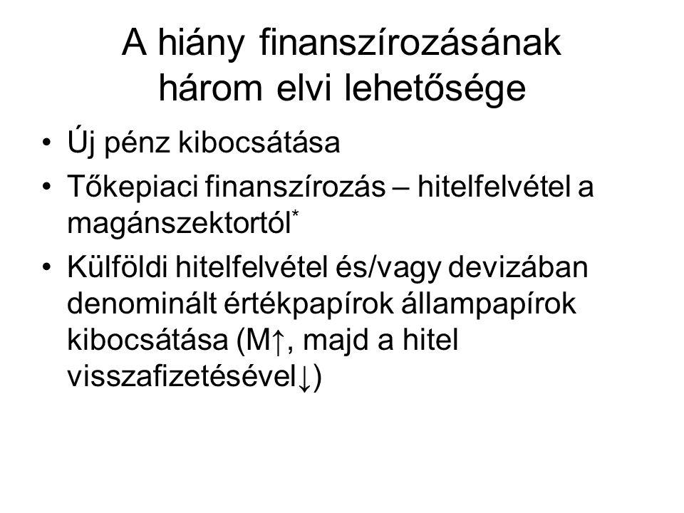 A hiány finanszírozásának három elvi lehetősége •Új pénz kibocsátása •Tőkepiaci finanszírozás – hitelfelvétel a magánszektortól * •Külföldi hitelfelvétel és/vagy devizában denominált értékpapírok állampapírok kibocsátása (M↑, majd a hitel visszafizetésével↓)