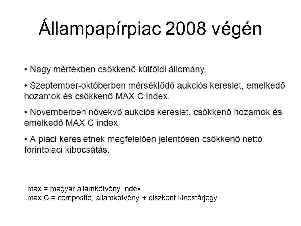 Állampapírpiac 2008 végén max = magyar államkötvény index max C = composite, államkötvény + diszkont kincstárjegy