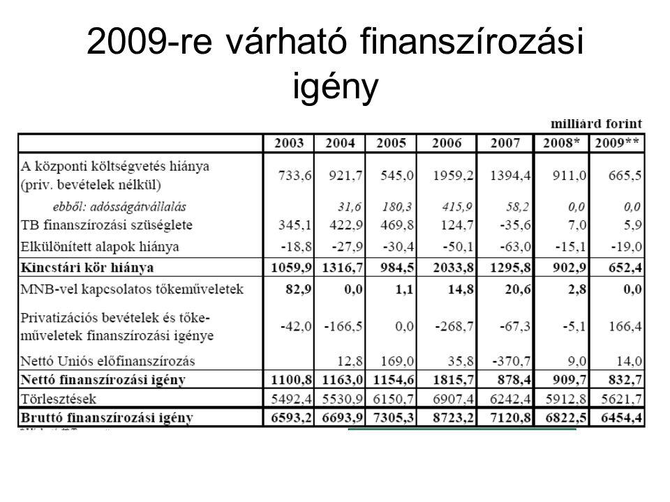 2009-re várható finanszírozási igény