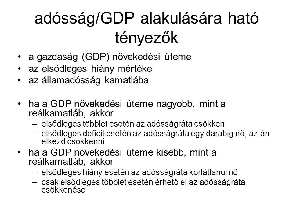 adósság/GDP alakulására ható tényezők •a gazdaság (GDP) növekedési üteme •az elsődleges hiány mértéke •az államadósság kamatlába •ha a GDP növekedési üteme nagyobb, mint a reálkamatláb, akkor –elsődleges többlet esetén az adósságráta csökken –elsődleges deficit esetén az adósságráta egy darabig nő, aztán elkezd csökkenni •ha a GDP növekedési üteme kisebb, mint a reálkamatláb, akkor –elsődleges hiány esetén az adósságráta korlátlanul nő –csak elsődleges többlet esetén érhető el az adósságráta csökkenése