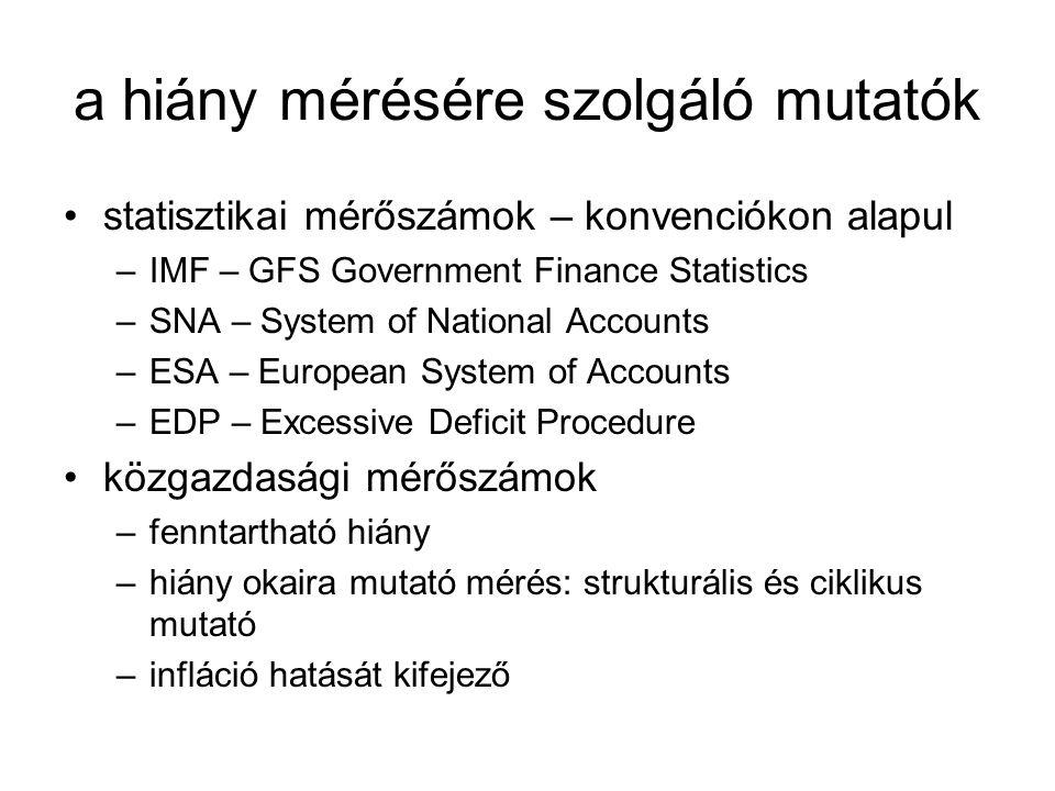 a hiány mérésére szolgáló mutatók •statisztikai mérőszámok – konvenciókon alapul –IMF – GFS Government Finance Statistics –SNA – System of National Accounts –ESA – European System of Accounts –EDP – Excessive Deficit Procedure •közgazdasági mérőszámok –fenntartható hiány –hiány okaira mutató mérés: strukturális és ciklikus mutató –infláció hatását kifejező