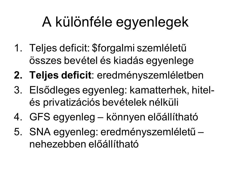 A különféle egyenlegek 1.Teljes deficit: $forgalmi szemléletű összes bevétel és kiadás egyenlege 2.Teljes deficit: eredményszemléletben 3.Elsődleges egyenleg: kamatterhek, hitel- és privatizációs bevételek nélküli 4.GFS egyenleg – könnyen előállítható 5.SNA egyenleg: eredményszemléletű – nehezebben előállítható