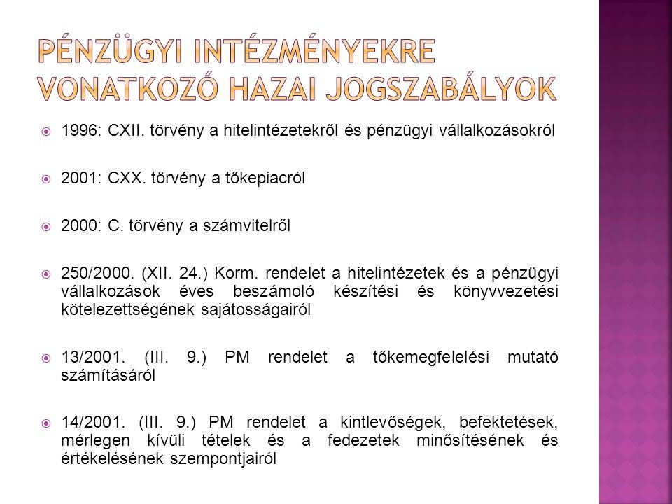  1996: CXII. törvény a hitelintézetekről és pénzügyi vállalkozásokról  2001: CXX. törvény a tőkepiacról  2000: C. törvény a számvitelről  250/2000