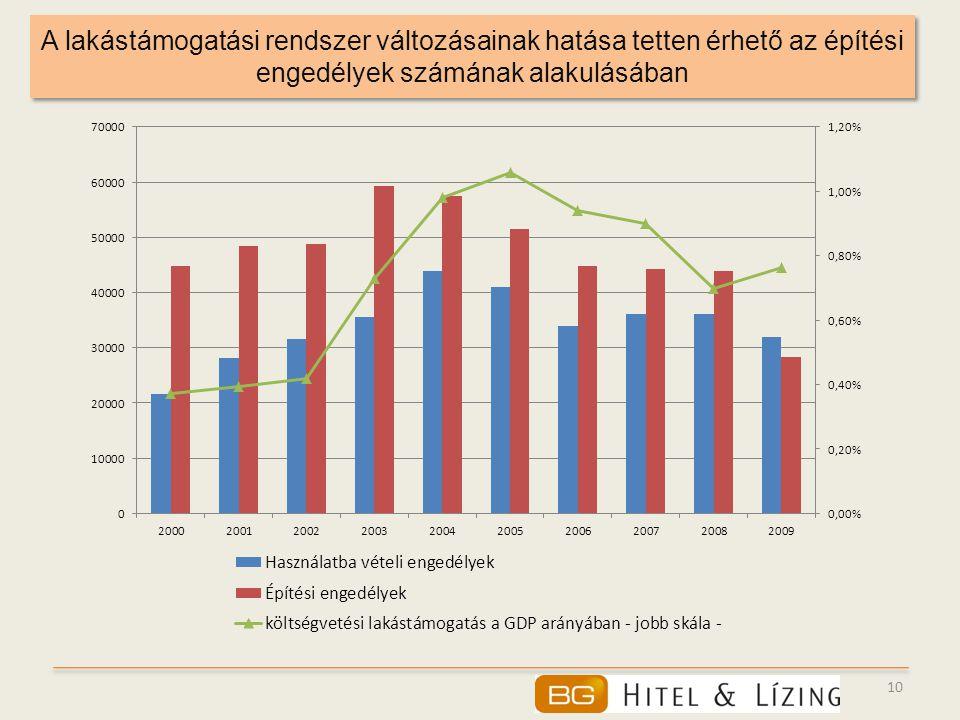 10 A lakástámogatási rendszer változásainak hatása tetten érhető az építési engedélyek számának alakulásában