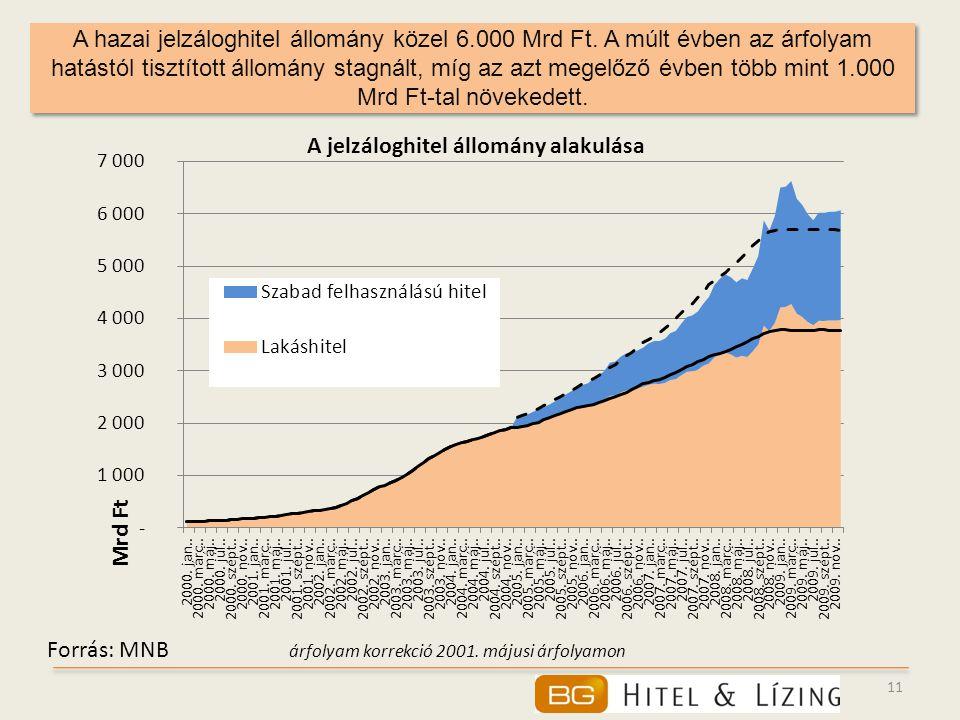 11 A hazai jelzáloghitel állomány közel 6.000 Mrd Ft. A múlt évben az árfolyam hatástól tisztított állomány stagnált, míg az azt megelőző évben több m